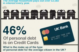 Debt Problems in the U.K.: Facts and Figures