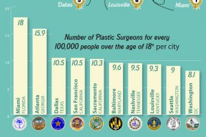 Top 10 U.S. Cities for Plastic Surgery