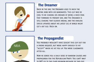 Identify your Annoying Facebook Friends from High School Infographic