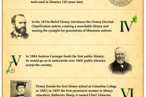 The Evolution of the Librarian