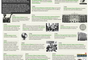 School of Business History Timeline [Infographic]