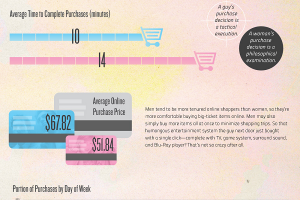 Do Men and Women Shop Online Differently?