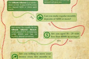 Choose Your Own Savings Adventure Infographic