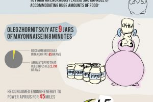 Competitive Eating Infographic