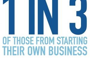 Fear of Starting Businesses in the UK Infographic