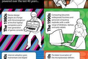 Evolution of the Microprocessor Infographic