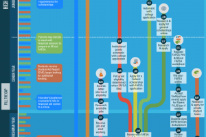 Financial Aid Roadmap Infographic
