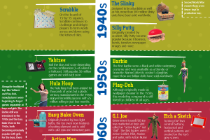 History of Christmas Toys Infographic