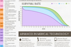 Technology and Medicine Infographic