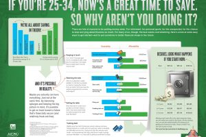 Feed The Pig - Savings Strategies for 25-34 Year Olds