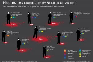 Serial Killer Infographic - Prolific Murderers