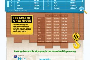 Housing & Household Sizing Statistics