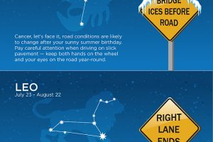 Zodiac Sign vs. Horoscope Sign Infographic
