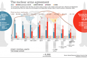 Nuclear Arms Reduction Infographic