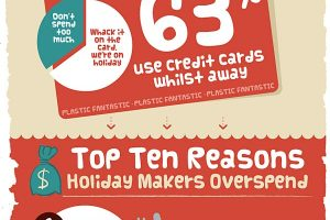 The Cost of Taking a Holiday Infographic