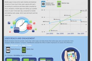 Mobile App or Mobile Website? Which is Best Infographic
