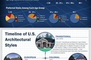 Top House Plan Styles By State