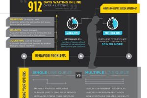 The Case for Single Line Queuing