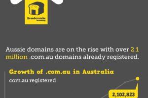 What Come First: Business Name or Domain Name