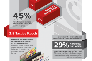Social Network Users on Direct Marketing