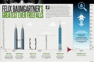 Born to Fly: Felix Baumgartner's Greatest Freefalls