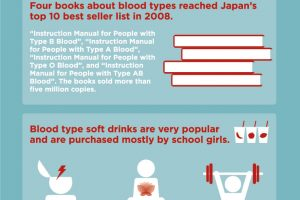 History of Japanese Bloodtyping Infographic