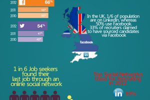 Social Networking For Recruitment