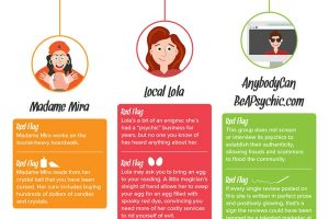 How to Avoid Psychic Scams [Infographic]