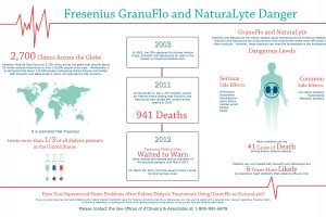 Fresenius GranFlo and NaturaLyte Danger