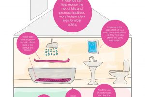 Fall Proofing Your Home For The Elderly [infographic]