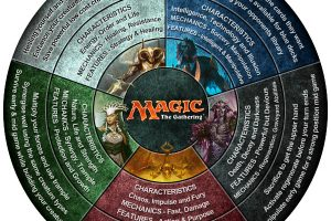 Magic The Gathering Breakdown