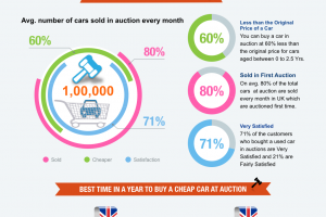 Used car auctions in UK and what you need to know!