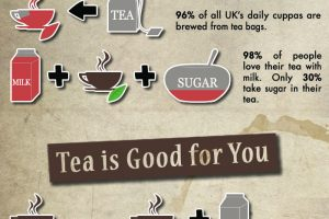 A Look at British Tea Drinking