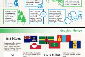 Google By the Numbers Infographic