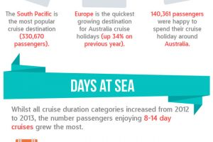The Growth of The Australian Cruise Industry