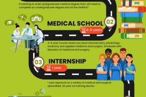 Steps to Becoming an Anaesthetist