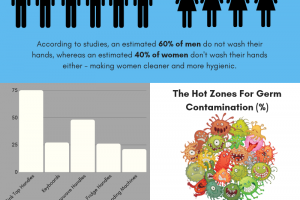 Hygiene Awareness in The Workplace