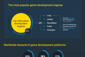 Top Game Engines, Industry Revenue and Trends