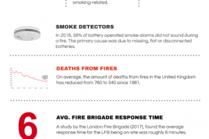 Facts About Fire & Smoke Damage
