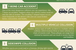 The 7 Most Common Types of Car Accidents