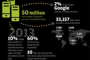 Cloud Computing Stats Infographic
