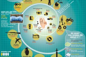 Hearing Loss Statistics Infographic | Hearing Loss Facts