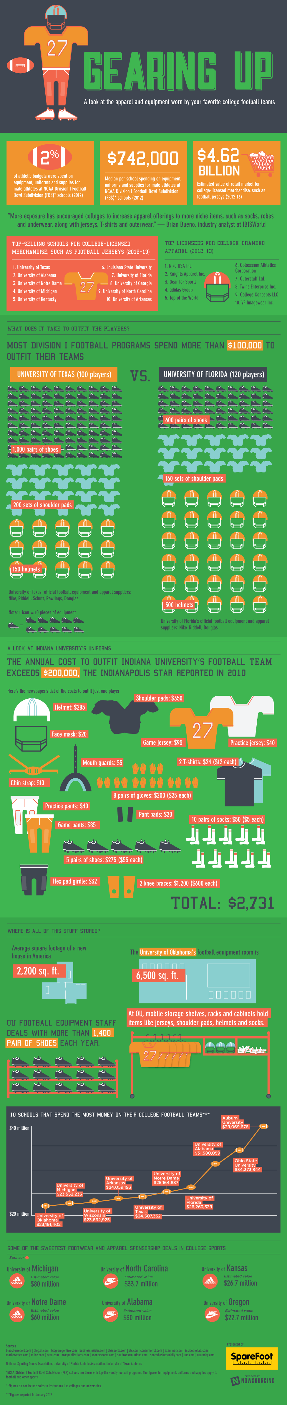 Equipment Costs of College Football - An Infographic from Infographics Showcase